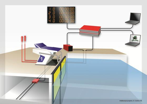 Schematisk uppställning av tidtagning med fast installation. Huvdkabeln läggs då i etagen under startpallen och ligger där klart för att vara i funktion vid tävlingar.