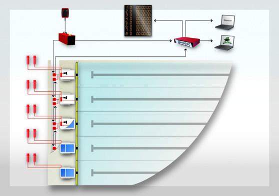 Så här ser den schematiska uppställningen av tidtagningssystemet ut - oavsett om det är inbyggt eller mobilt.