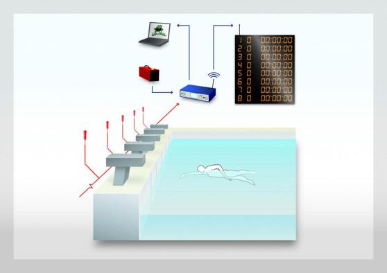 Ett semi-automatiskt system, med tryckknappar med utan målplattor kan se ut så här. Då använder man sig av ATUX-boxen istället för Quantum-boxen. Nybörjartävlingar kan köras med dessa produkter men att man dock får samma service med resultatsortering i datorn och får upp resultaten på en scoreboard.