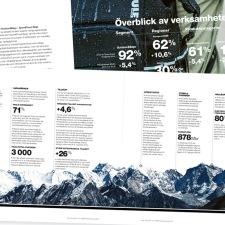 Thule-annual-reportdesign