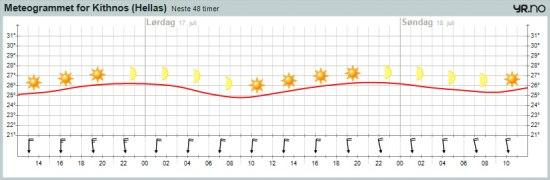 Vädret på Kithnos