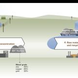 Process för gruvdrift för Bolidens Årsredovisning 2013
