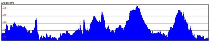 Altitude (m) 440 - 500