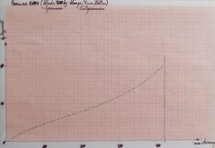 Typiskt dragviktsförlopp för recurve-armborst